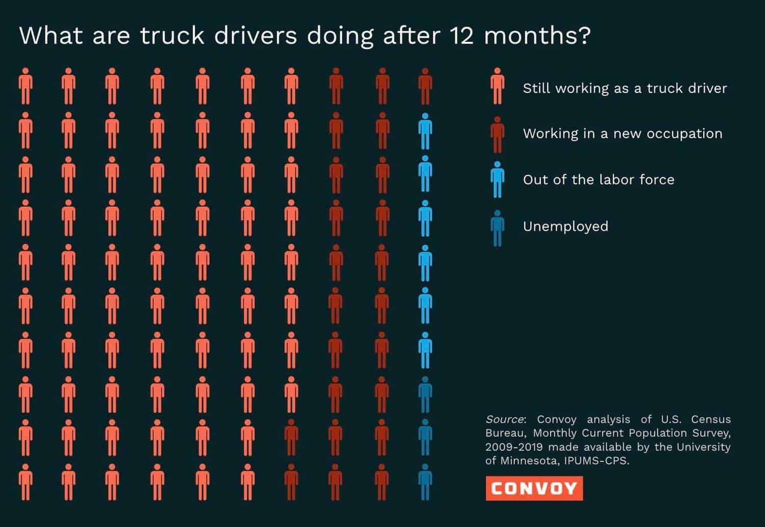 Trucking companies and drivers' turnovers dilemma
