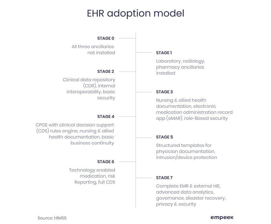EHR adoption model, EHR implementation