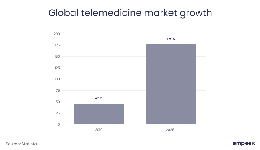 Global telemedicine market growth Empeek
