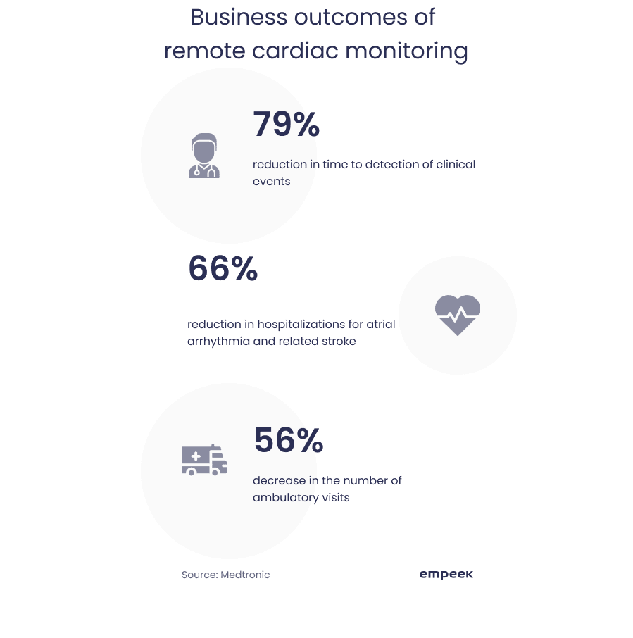 Business outcomes of remote cardiac monitoring