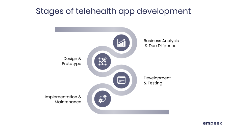 telehealth app development