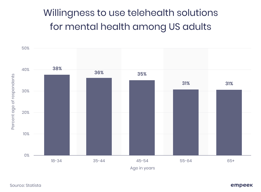 telehealth for mental health Empeek