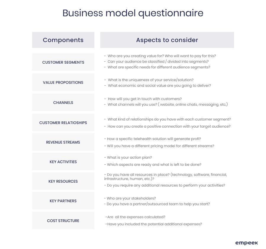 business model telemedicine