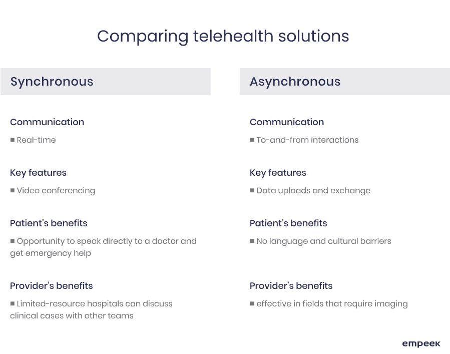 types of telehealth solutions