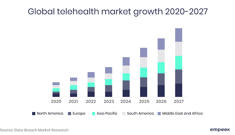 telehealth market growth telemedicine business