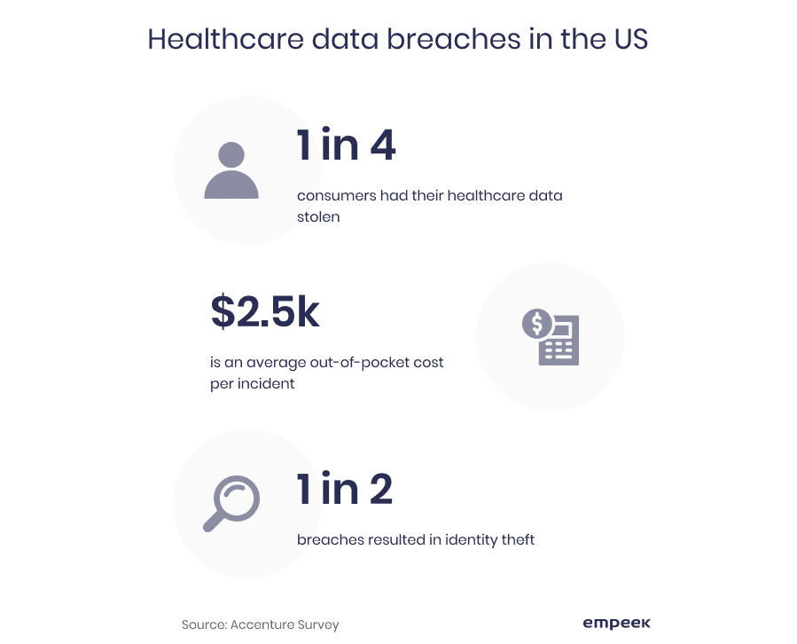 healthcare data breaches in the US