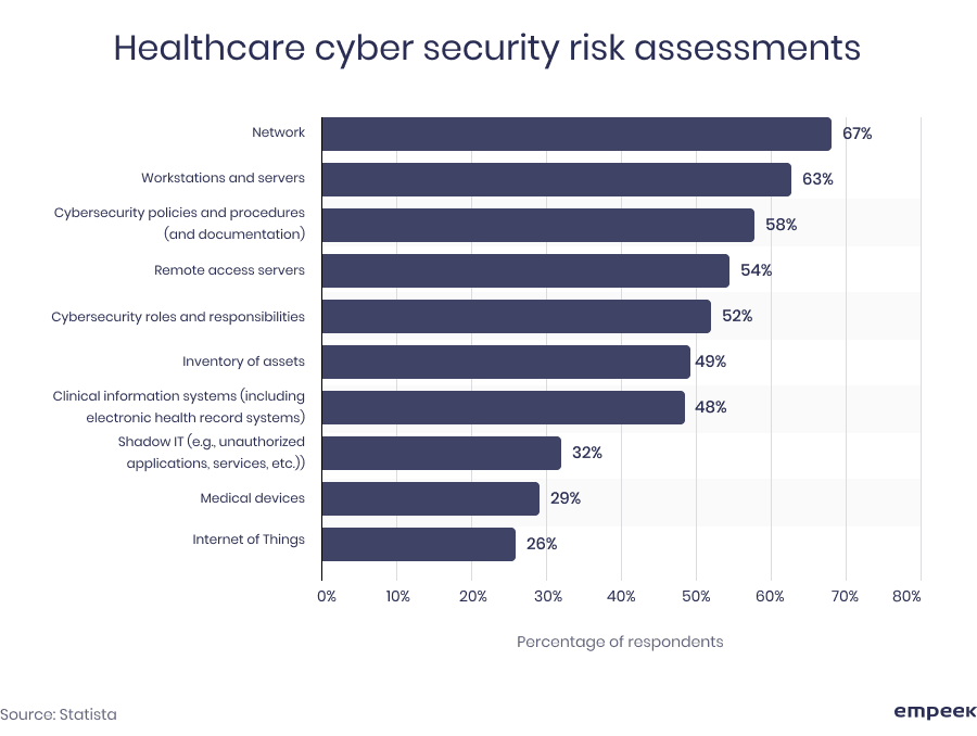 healthcare cybersecurity risk assessments
