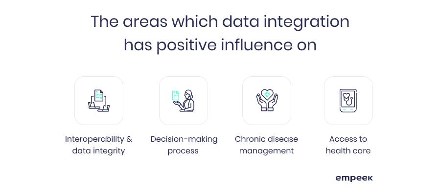 benefits of data integration