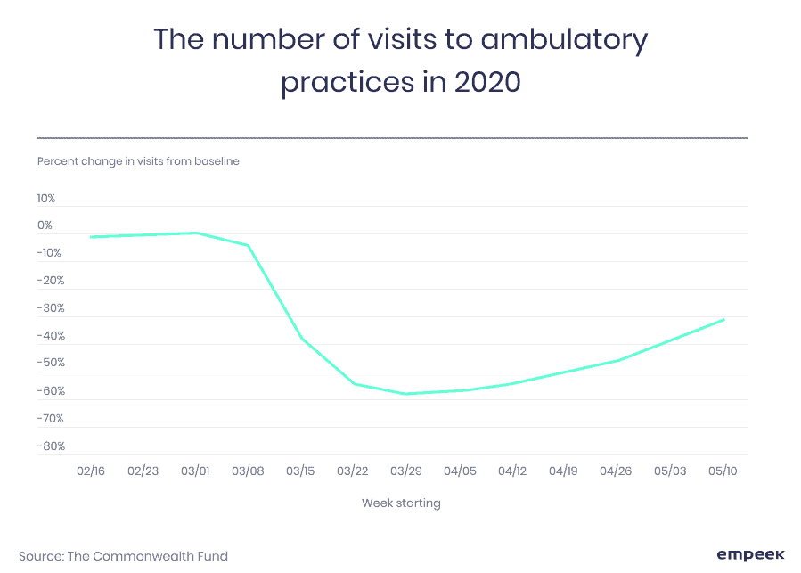 patient visits statistics
