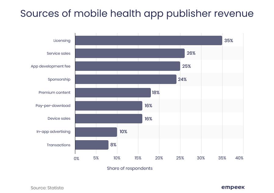 mobile health revenue