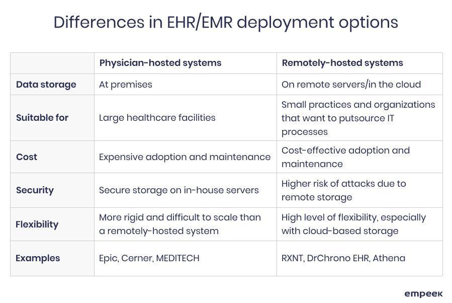 EHR/EMR deployment options