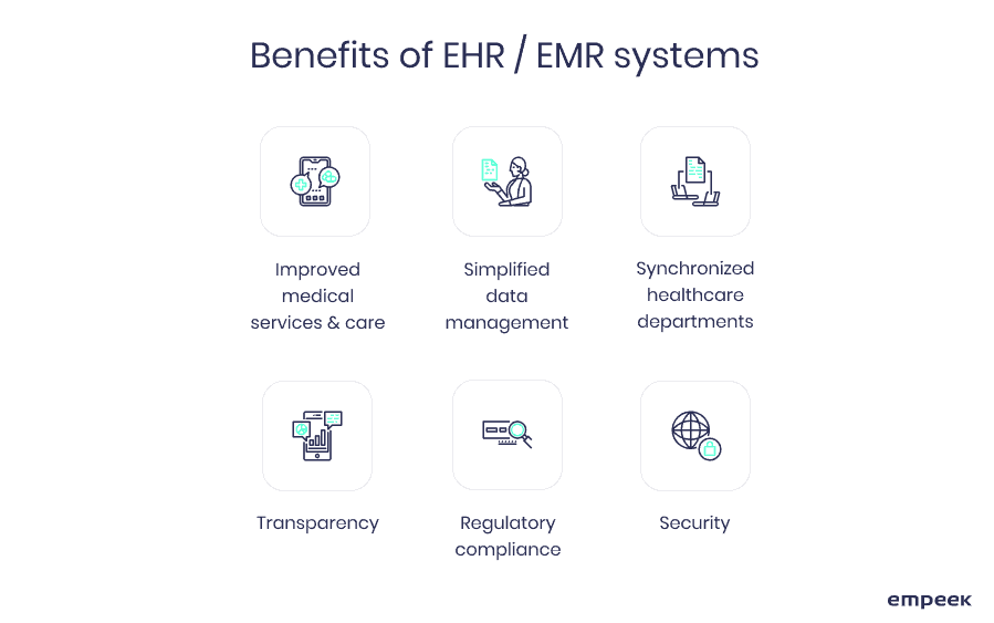 EHR system benefits