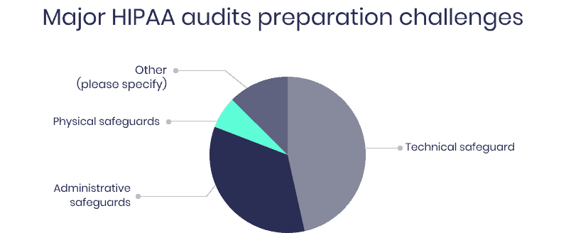 HIPAA audit challenges