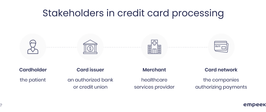 credit card processing stakeholders