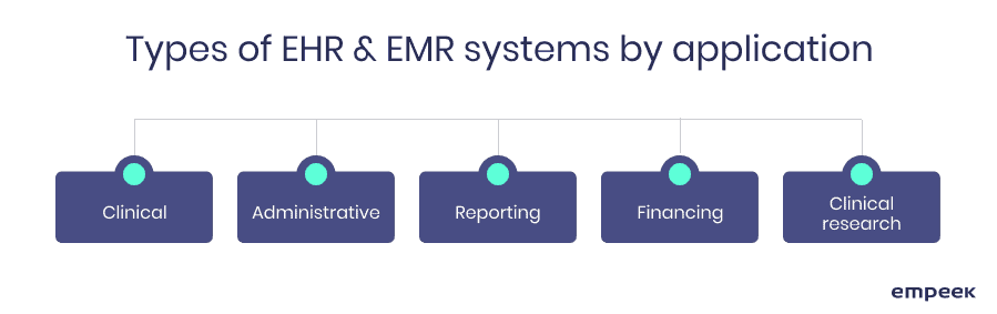 types of EHR EMR systems by application