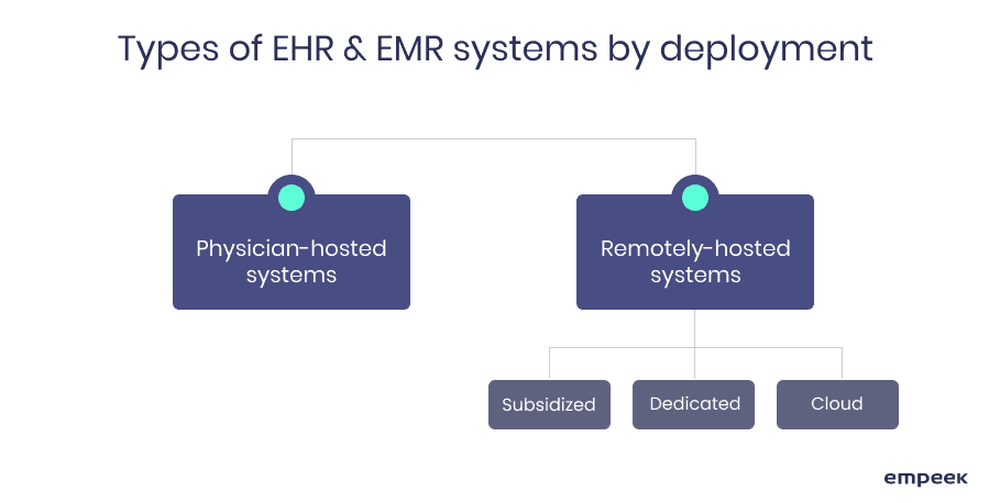 types of EHR EMR systems by deployment