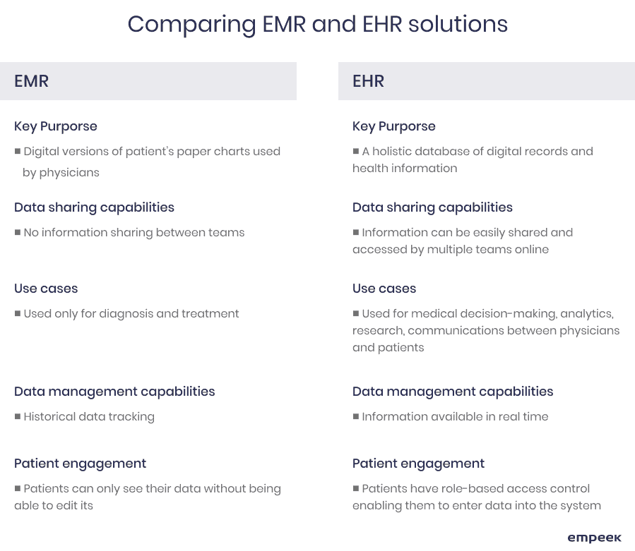 EMR EHR differences