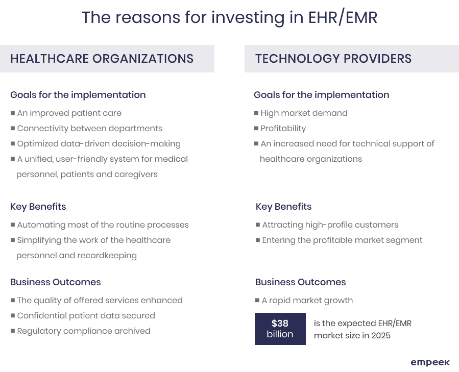 investing in EHR EMR software